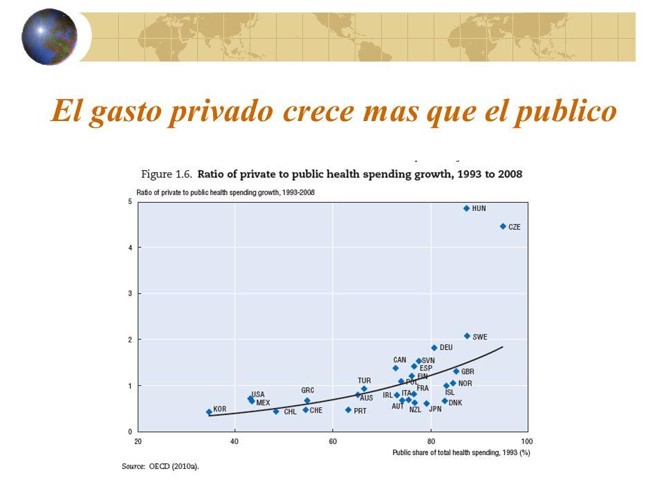 El gasto privado crece mas que el publico