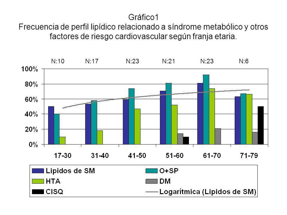 Gráfico1 Frecuencia de perfil lipídico relacionado a síndrome metabólico y otros factores de riesgo cardiovascular según franja etaria. N:10N:17N:23N: