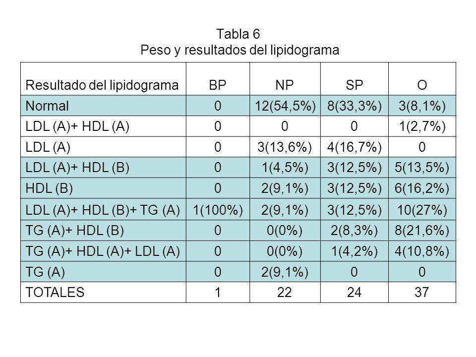 Tabla 6 Peso y resultados del lipidograma Resultado del lipidogramaBPNPSPO Normal012(54,5%)8(33,3%)3(8,1%) LDL (A)+ HDL (A)0001(2,7%) LDL (A)03(13,6%)