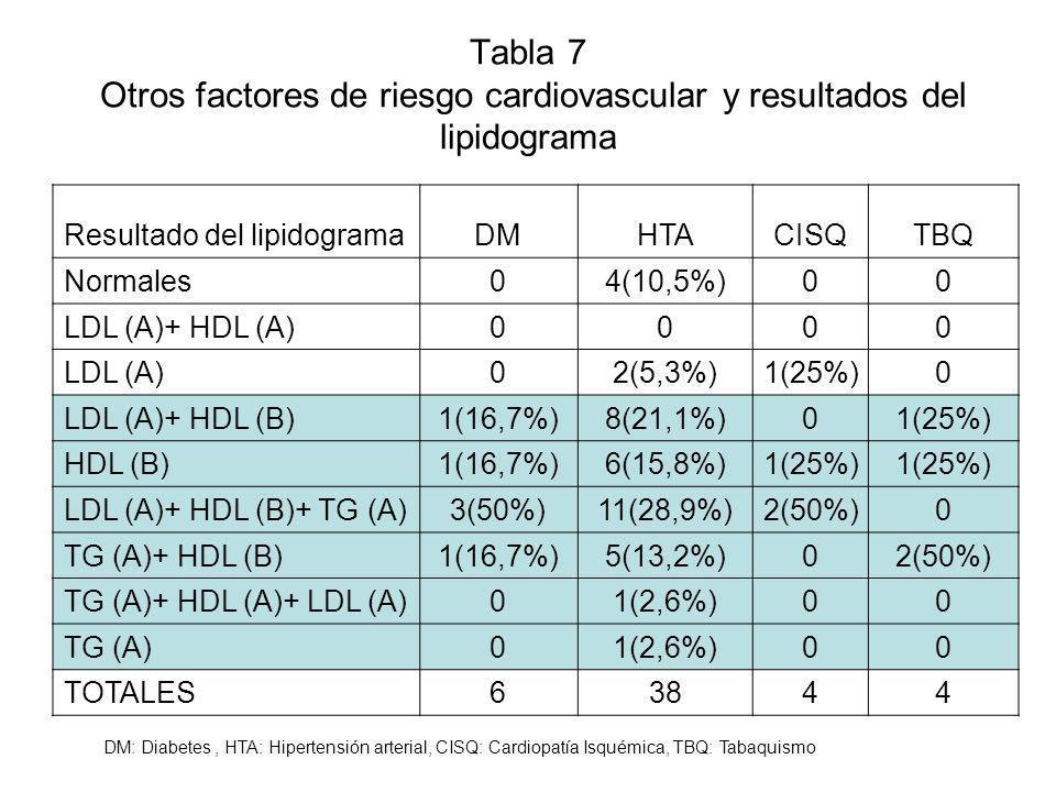 Tabla 7 Otros factores de riesgo cardiovascular y resultados del lipidograma Resultado del lipidogramaDMHTACISQTBQ Normales04(10,5%)00 LDL (A)+ HDL (A