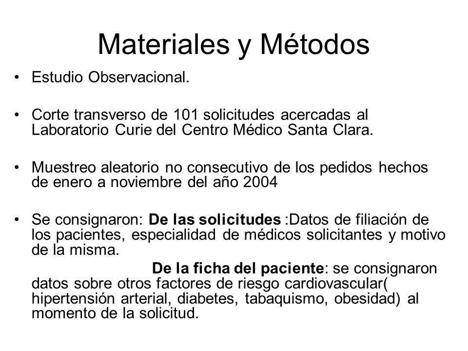 Materiales y Métodos Estudio Observacional. Corte transverso de 101 solicitudes acercadas al Laboratorio Curie del Centro Médico Santa Clara. Muestreo