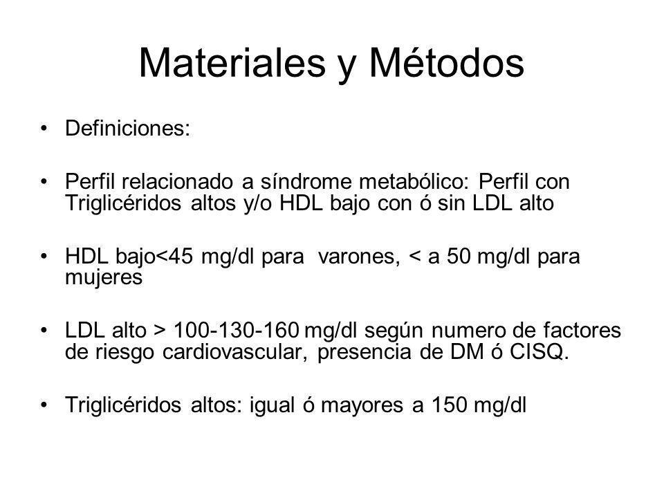 Materiales y Métodos Definiciones: Perfil relacionado a síndrome metabólico: Perfil con Triglicéridos altos y/o HDL bajo con ó sin LDL alto HDL bajo<4