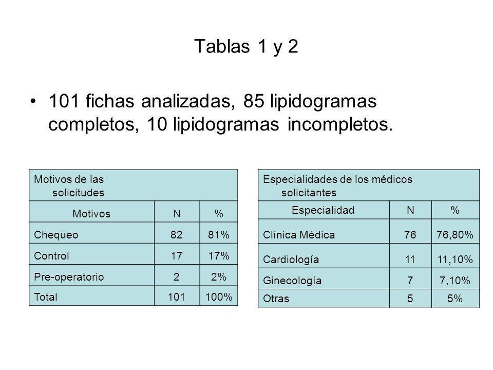 Tabla 3 Características de los pacientes Edad (Años)(media)(DE) 51(+-14) Sexo (N)(%)Femenino60(59%) Masculino41(42%) IMC (Kg./m2)(Media) 30(+-6) Presión Arterial (mm de Hg.)(Media) 129/80