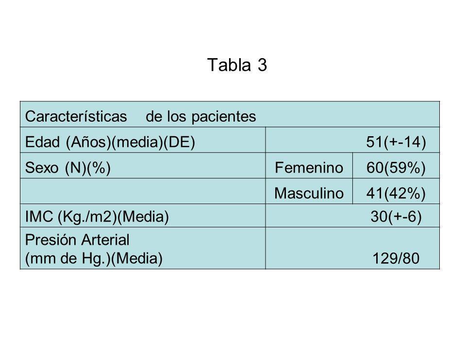 Tabla 3 Características de los pacientes Edad (Años)(media)(DE) 51(+-14) Sexo (N)(%)Femenino60(59%) Masculino41(42%) IMC (Kg./m2)(Media) 30(+-6) Presi