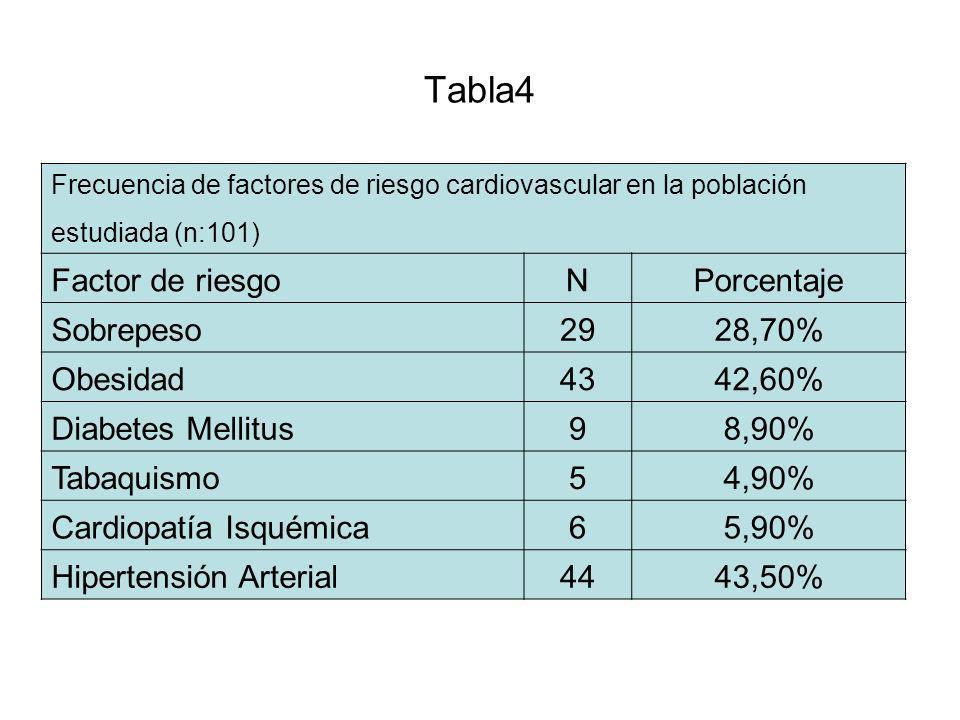 Tabla4 Frecuencia de factores de riesgo cardiovascular en la población estudiada (n:101) Factor de riesgoNPorcentaje Sobrepeso2928,70% Obesidad4342,60