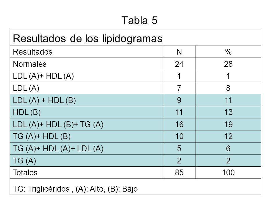 Tabla 5´ Resultados de los lipidogramas ResultadosN% Normales2428 LDL (A)+ HDL (A)11 LDL (A)78 LDL (A) + HDL (B)911 HDL (B)1113 LDL (A)+ HDL (B)+ TG (A)1619 TG (A)+ HDL (B)1012 TG (A)+ HDL (A)+ LDL (A)56 TG (A)22 Totales85100 TG: Triglicéridos, (A): Alto, (B): Bajo Probable droga de primera elección Simvastatina Fibratos ó Acido Nicotínico Atorvastatina Fibratos Atorvastatina Fibratos estatinas