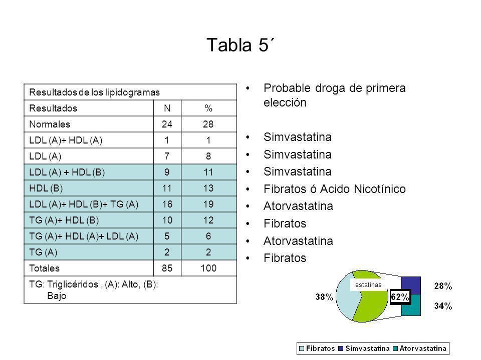 Tabla 5´ Resultados de los lipidogramas ResultadosN% Normales2428 LDL (A)+ HDL (A)11 LDL (A)78 LDL (A) + HDL (B)911 HDL (B)1113 LDL (A)+ HDL (B)+ TG (