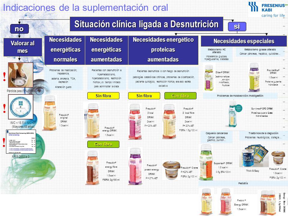 Indicaciones de la suplementación oral Situación clínica ligada a Desnutrición Valorar al mes Necesidades especiales 0% Grasas Pérdida peso 5%/1mes IMC < 18.5 ó IMC<21 (Mayores 65 años) NRS-2002 3 .