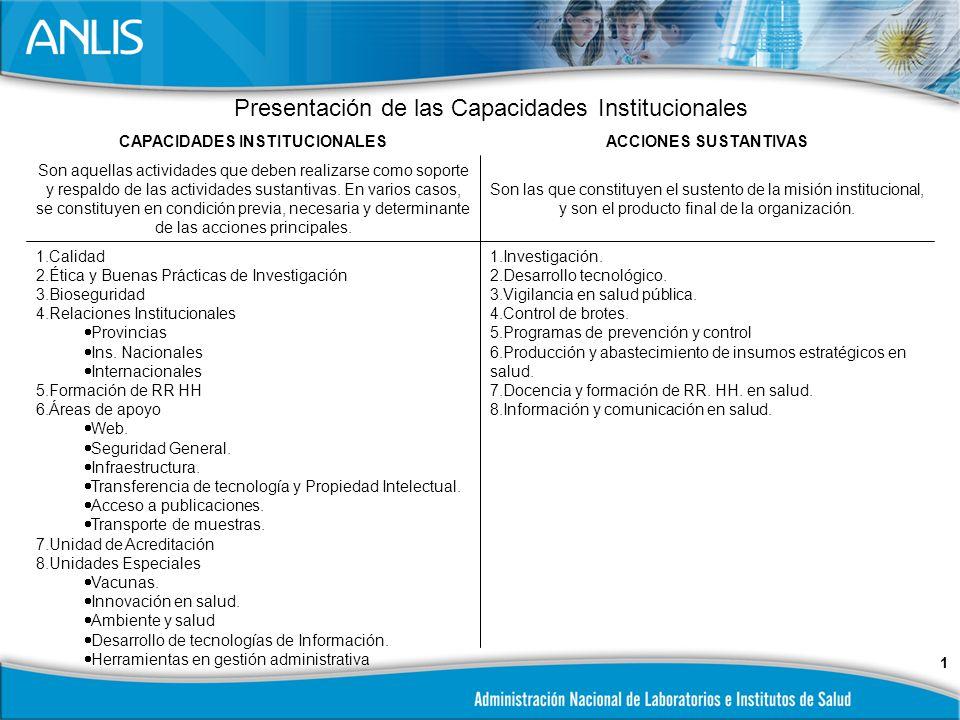1 Presentación de las Capacidades Institucionales CAPACIDADES INSTITUCIONALESACCIONES SUSTANTIVAS Son aquellas actividades que deben realizarse como soporte y respaldo de las actividades sustantivas.