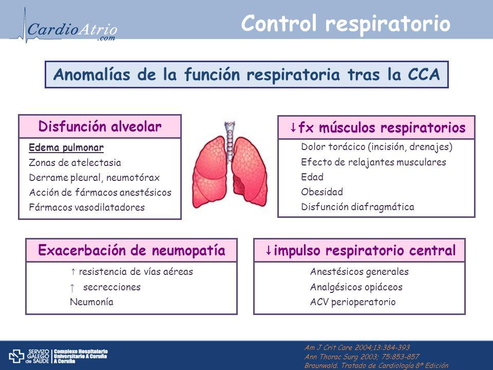 Control respiratorio Anomalías de la función respiratoria tras la CCA Disfunción alveolar Edema pulmonar Zonas de atelectasia Derrame pleural, neumotó