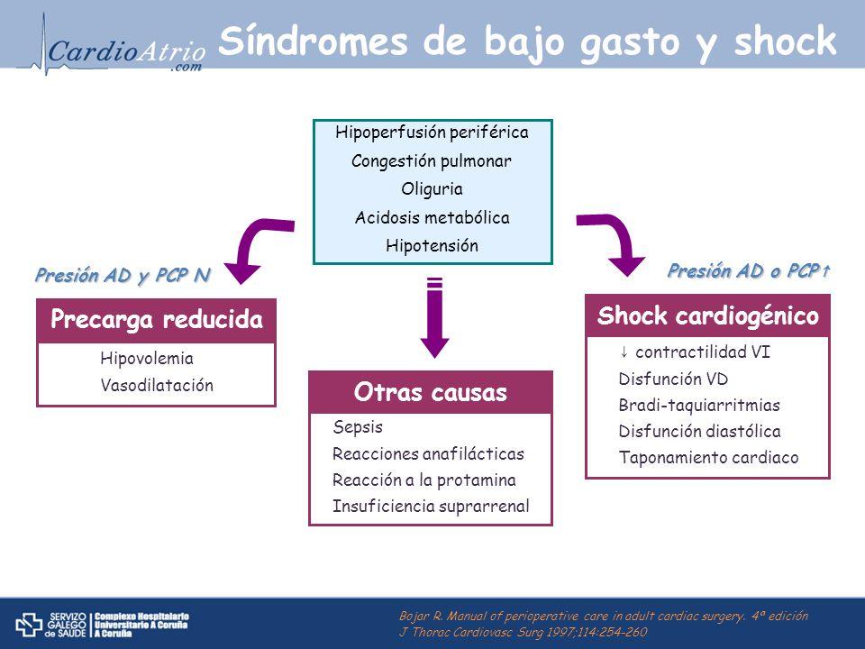 Síndromes de bajo gasto y shock Hipoperfusión periférica Congestión pulmonar Oliguria Acidosis metabólica Hipotensión Precarga reducida Hipovolemia Va