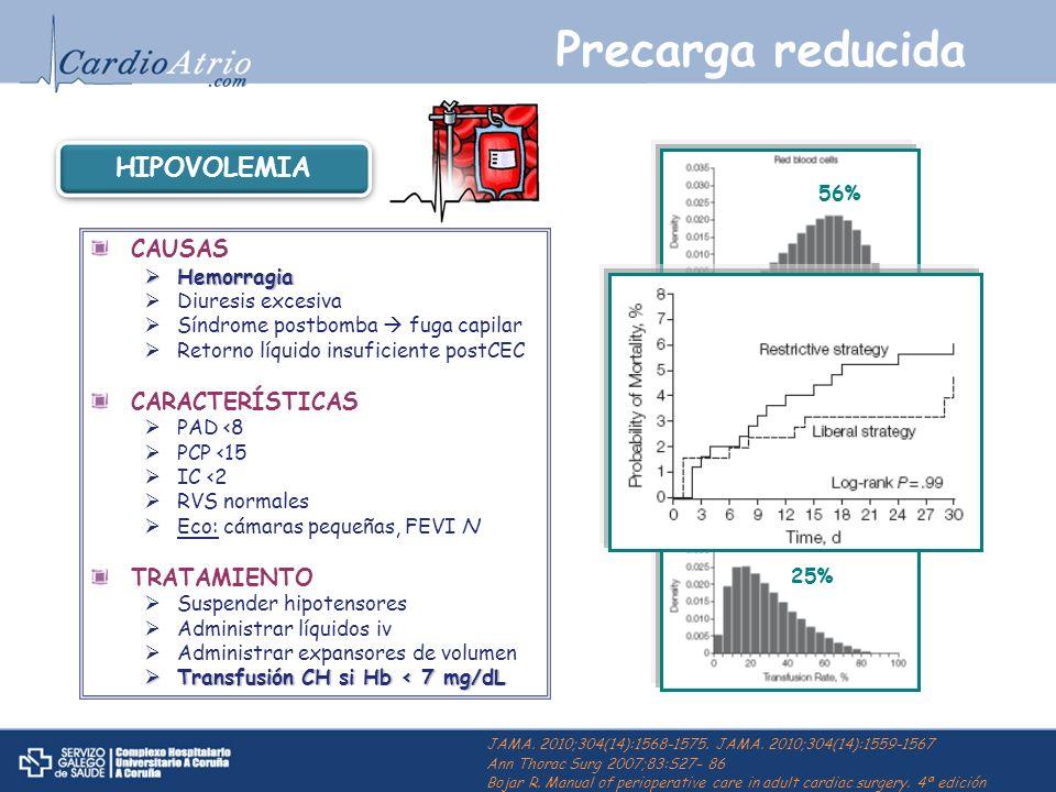 Precarga reducida CAUSAS Hemorragia Hemorragia Diuresis excesiva Síndrome postbomba fuga capilar Retorno líquido insuficiente postCEC CARACTERÍSTICAS