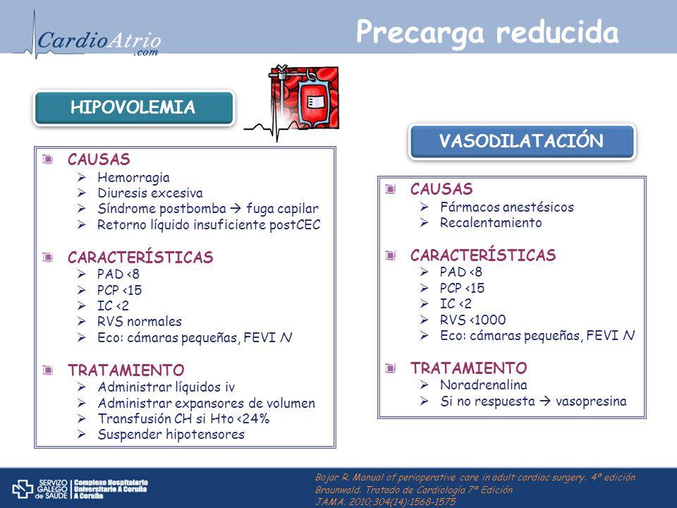 Precarga reducida CAUSAS Hemorragia Diuresis excesiva Síndrome postbomba fuga capilar Retorno líquido insuficiente postCEC CARACTERÍSTICAS PAD <8 PCP
