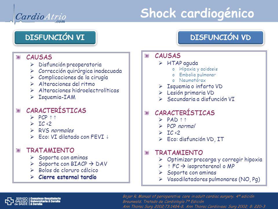 Shock cardiogénico CAUSAS Disfunción preoperatoria Corrección quirúrgica inadecuada Complicaciones de la cirugía Alteraciones del ritmo Alteraciones h