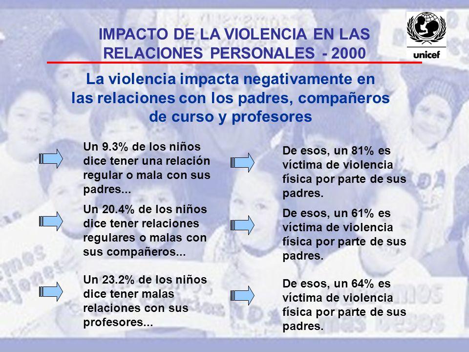 IMPACTO DE LA VIOLENCIA EN LAS RELACIONES PERSONALES - 2000 Un 9.3% de los niños dice tener una relación regular o mala con sus padres... De esos, un