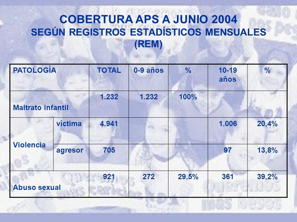 COBERTURA APS A JUNIO 2004 SEGÚN REGISTROS ESTADÍSTICOS MENSUALES (REM) PATOLOGÍATOTAL0-9 años%10-19 años % Maltrato infantil 1.232 100% Violencia víctima4.9411.00620,4% agresor7059713,8% Abuso sexual 92127229,5%36139,2%