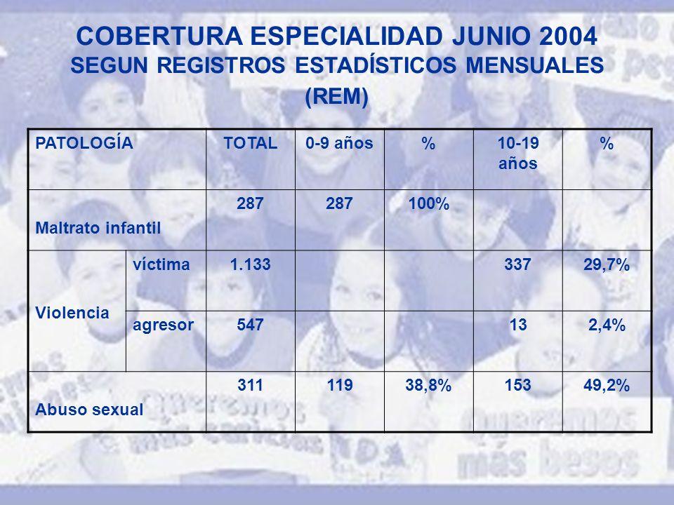 COBERTURA ESPECIALIDAD JUNIO 2004 SEGUN REGISTROS ESTADÍSTICOS MENSUALES (REM) PATOLOGÍATOTAL0-9 años%10-19 años % Maltrato infantil 287 100% Violencia víctima1.13333729,7% agresor547132,4% Abuso sexual 31111938,8%15349,2%