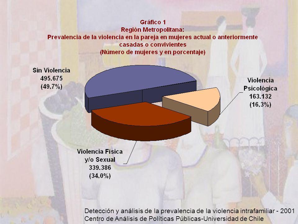 Detección y análisis de la prevalencia de la violencia intrafamiliar - 2001 Centro de Análisis de Políticas Públicas-Universidad de Chile