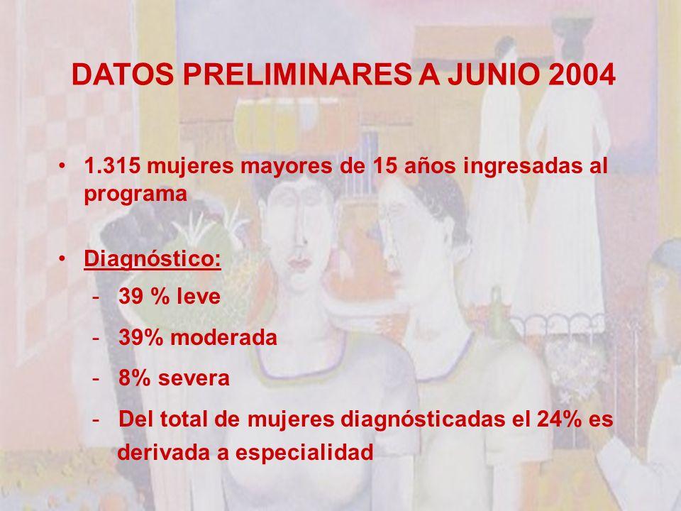 DATOS PRELIMINARES A JUNIO 2004 1.315 mujeres mayores de 15 años ingresadas al programa Diagnóstico: - 39 % leve - 39% moderada - 8% severa - Del total de mujeres diagnósticadas el 24% es derivada a especialidad