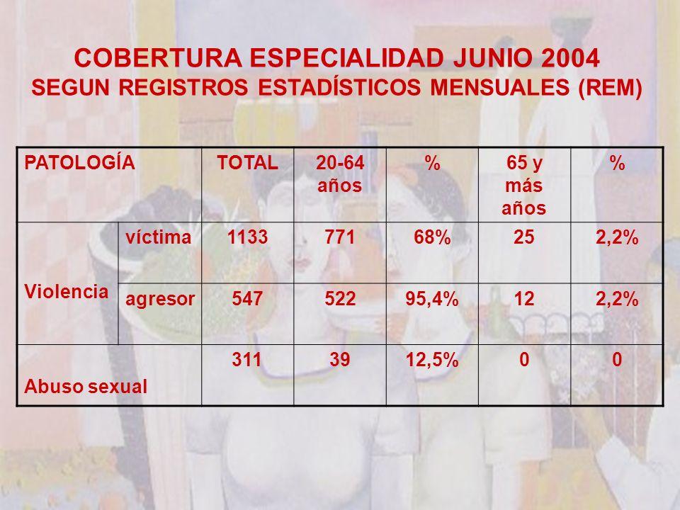COBERTURA ESPECIALIDAD JUNIO 2004 SEGUN REGISTROS ESTADÍSTICOS MENSUALES (REM) PATOLOGÍATOTAL20-64 años %65 y más años % Violencia víctima113377168%252,2% agresor54752295,4%122,2% Abuso sexual 3113912,5%00