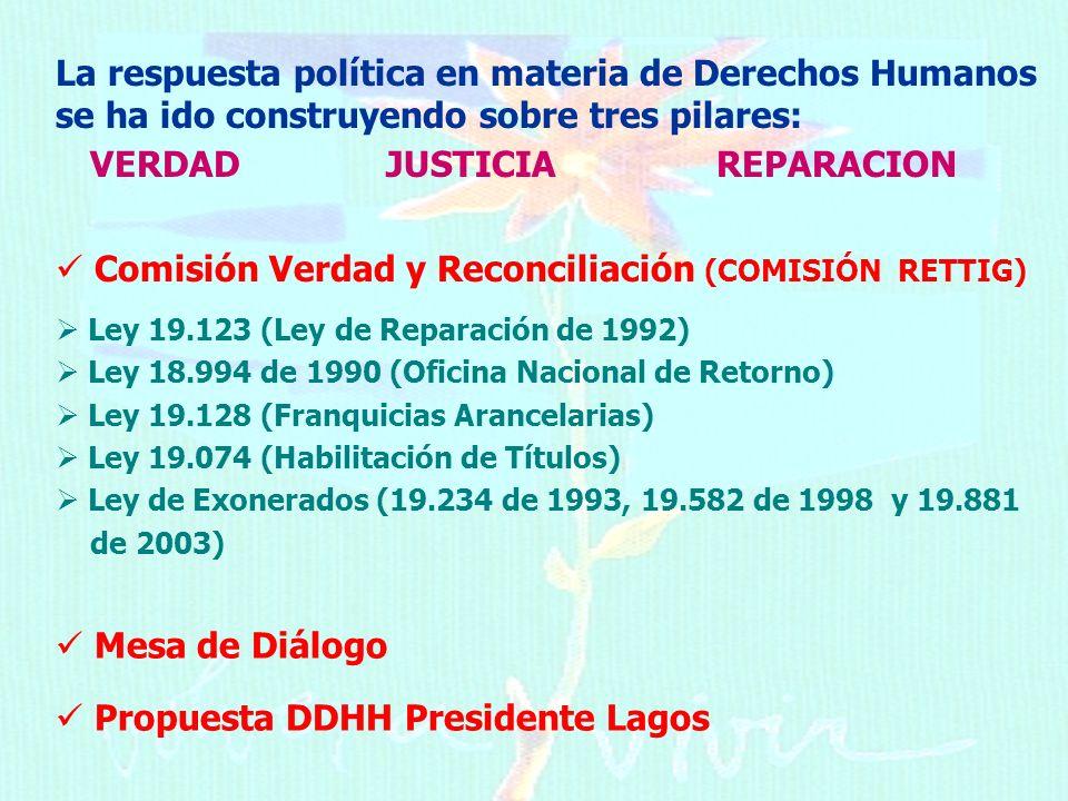 La respuesta política en materia de Derechos Humanos se ha ido construyendo sobre tres pilares: VERDADJUSTICIA REPARACION Comisión Verdad y Reconciliación (COMISIÓN RETTIG) Ley 19.123 (Ley de Reparación de 1992) Ley 18.994 de 1990 (Oficina Nacional de Retorno) Ley 19.128 (Franquicias Arancelarias) Ley 19.074 (Habilitación de Títulos) Ley de Exonerados (19.234 de 1993, 19.582 de 1998 y 19.881 de 2003) Mesa de Diálogo Propuesta DDHH Presidente Lagos