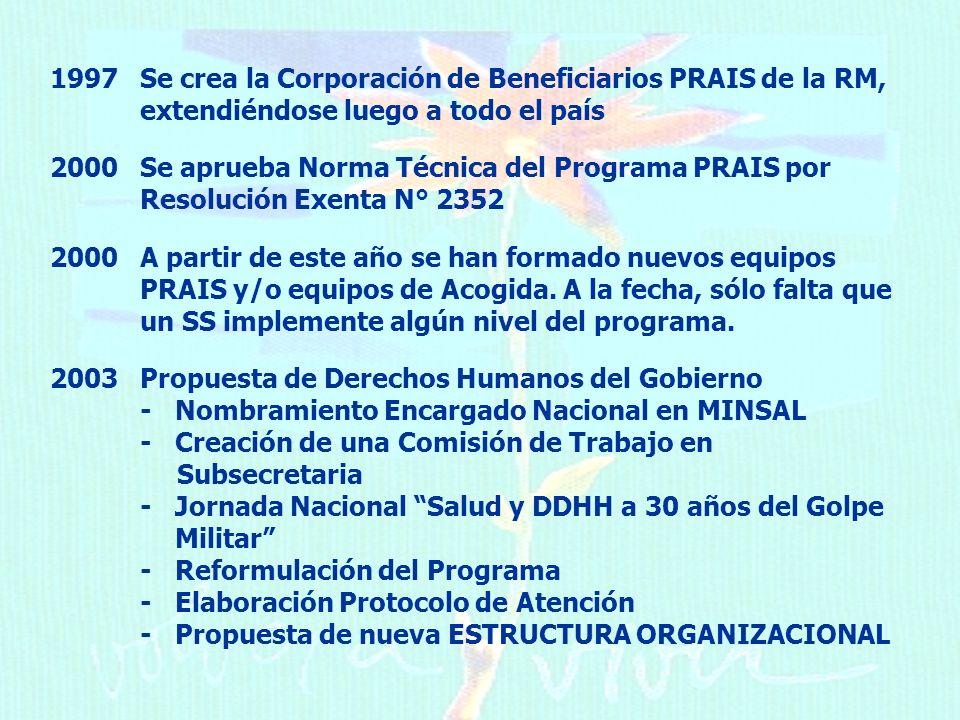 1997Se crea la Corporación de Beneficiarios PRAIS de la RM, extendiéndose luego a todo el país 2000Se aprueba Norma Técnica del Programa PRAIS por Resolución Exenta N° 2352 2000 A partir de este año se han formado nuevos equipos PRAIS y/o equipos de Acogida.
