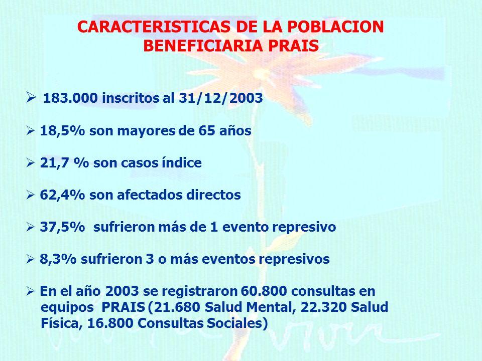 CARACTERISTICAS DE LA POBLACION BENEFICIARIA PRAIS 183.000 inscritos al 31/12/2003 18,5% son mayores de 65 años 21,7 % son casos índice 62,4% son afectados directos 37,5% sufrieron más de 1 evento represivo 8,3% sufrieron 3 o más eventos represivos En el año 2003 se registraron 60.800 consultas en equipos PRAIS (21.680 Salud Mental, 22.320 Salud Física, 16.800 Consultas Sociales)