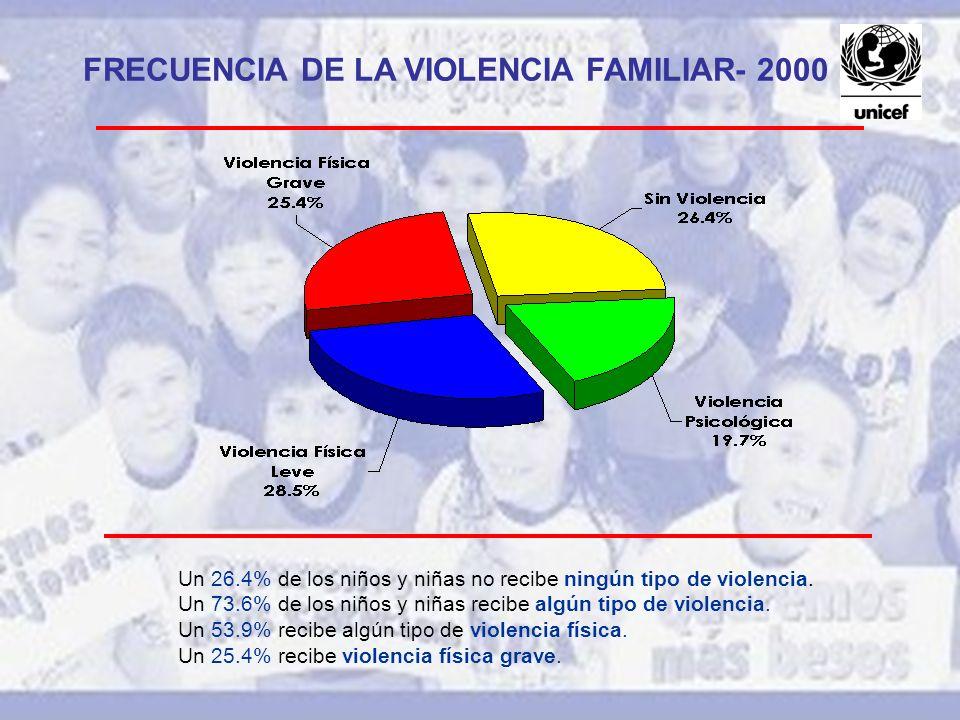FRECUENCIA DE LA VIOLENCIA FAMILIAR- 2000 Un 26.4% de los niños y niñas no recibe ningún tipo de violencia. Un 73.6% de los niños y niñas recibe algún