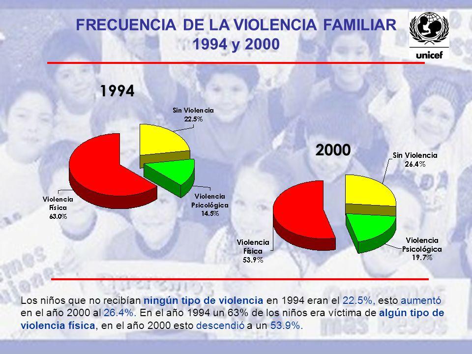 1994 2000 FRECUENCIA DE LA VIOLENCIA FAMILIAR 1994 y 2000 Los niños que no recibían ningún tipo de violencia en 1994 eran el 22.5%, esto aumentó en el año 2000 al 26.4%.