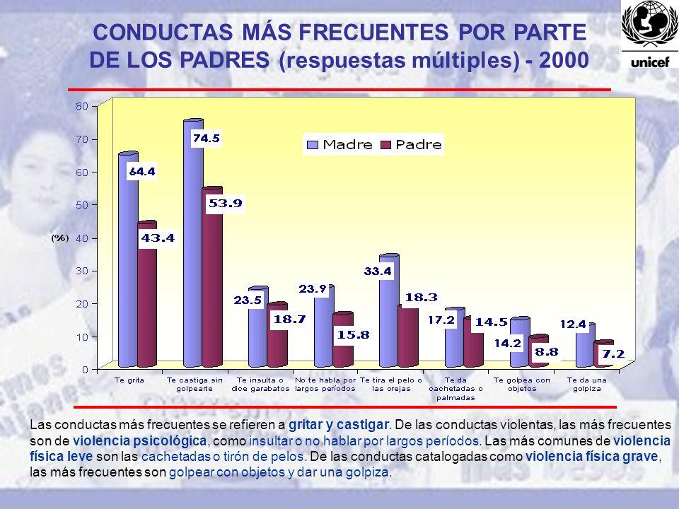 CONDUCTAS MÁS FRECUENTES POR PARTE DE LOS PADRES (respuestas múltiples) - 2000 Las conductas más frecuentes se refieren a gritar y castigar. De las co