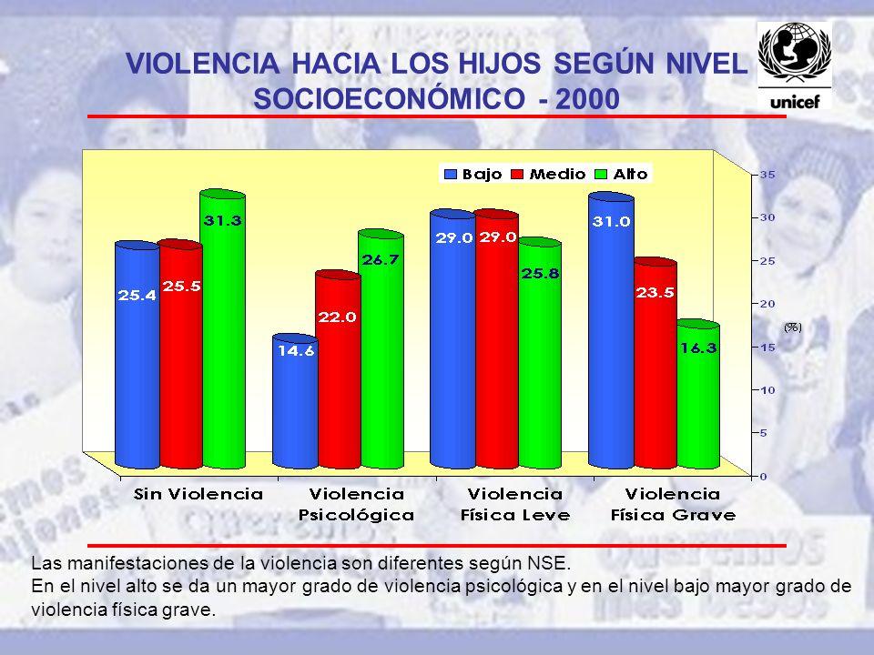 VIOLENCIA HACIA LOS HIJOS SEGÚN NIVEL SOCIOECONÓMICO - 2000 Las manifestaciones de la violencia son diferentes según NSE. En el nivel alto se da un ma