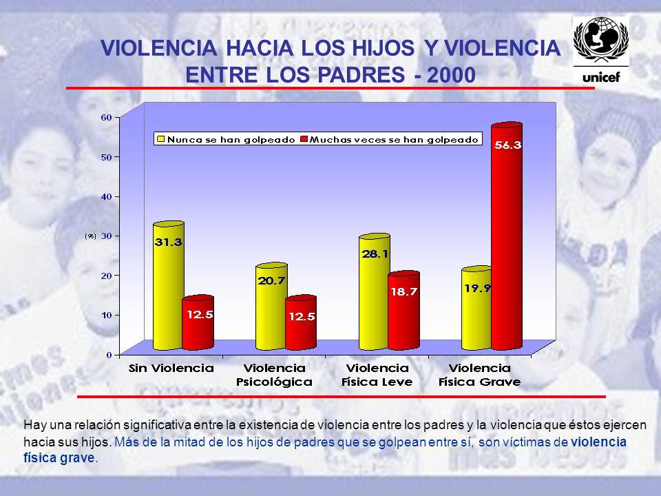 VIOLENCIA HACIA LOS HIJOS Y VIOLENCIA ENTRE LOS PADRES - 2000 Hay una relación significativa entre la existencia de violencia entre los padres y la violencia que éstos ejercen hacia sus hijos.