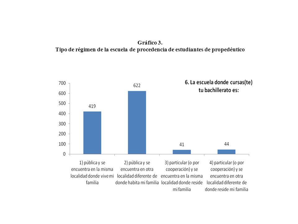 Gráfico 3. Tipo de régimen de la escuela de procedencia de estudiantes de propedéutico