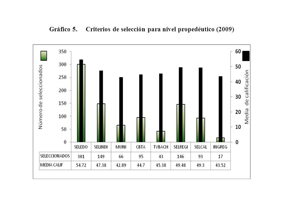 Gráfico 5. Criterios de selección para nivel propedéutico (2009)