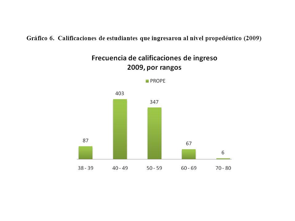 Gráfico 6. Calificaciones de estudiantes que ingresaron al nivel propedéutico (2009)