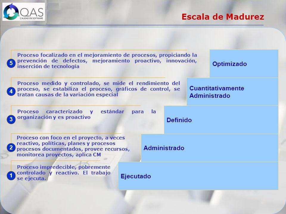 Escala de Madurez Administrado Cuantitativamente Administrado Optimizado Definido Ejecutado Proceso impredecible, pobremente controlado y reactivo. El