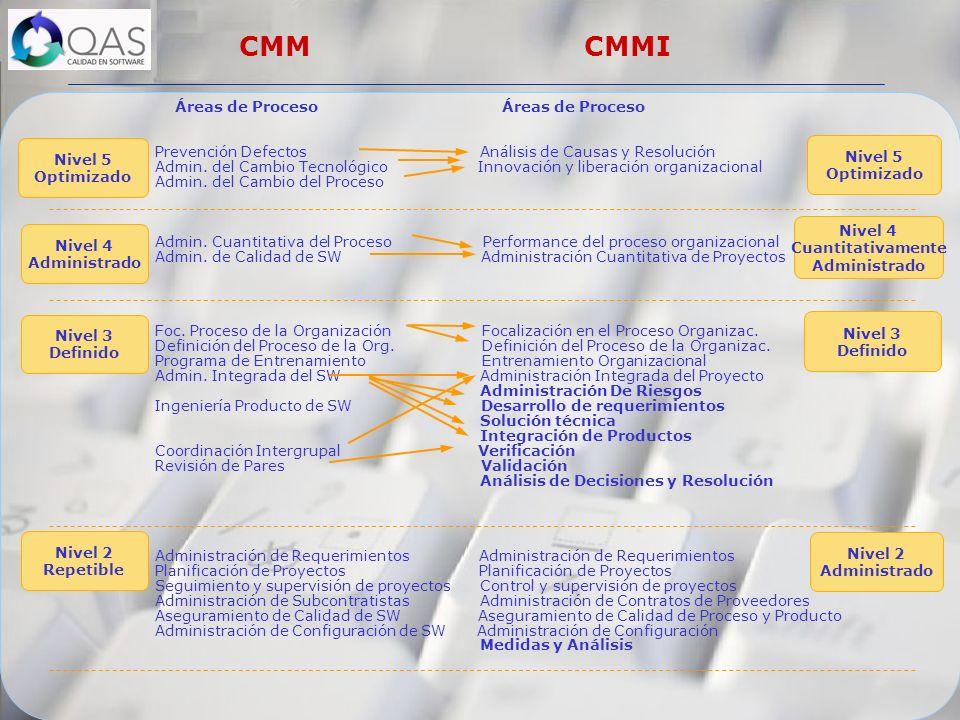 Áreas de Proceso Áreas de Proceso Prevención Defectos Análisis de Causas y Resolución Admin. del Cambio Tecnológico Innovación y liberación organizaci