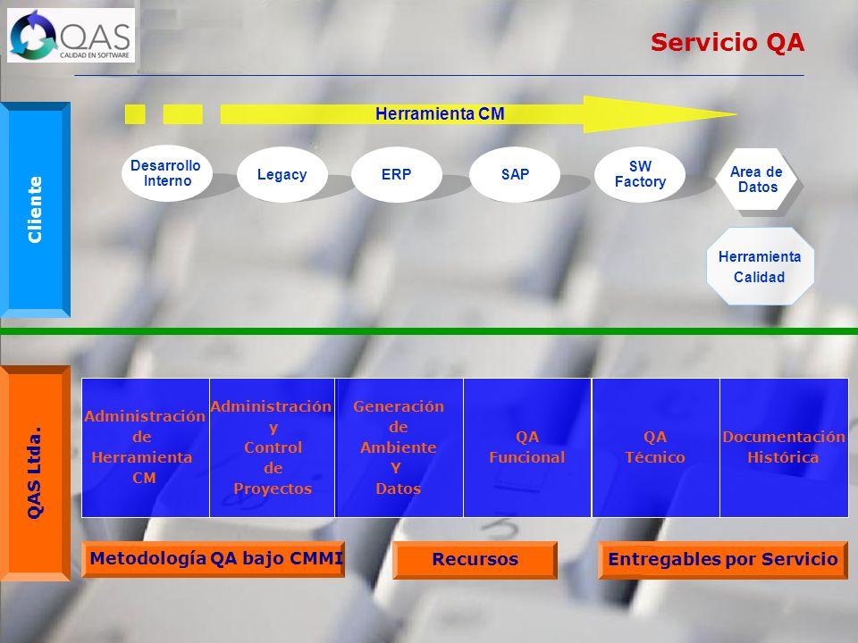 Desarrollo Interno Legacy Cliente QAS Ltda. Area de Datos Area de Datos Administración de Herramienta CM Administración y Control de Proyectos Generac
