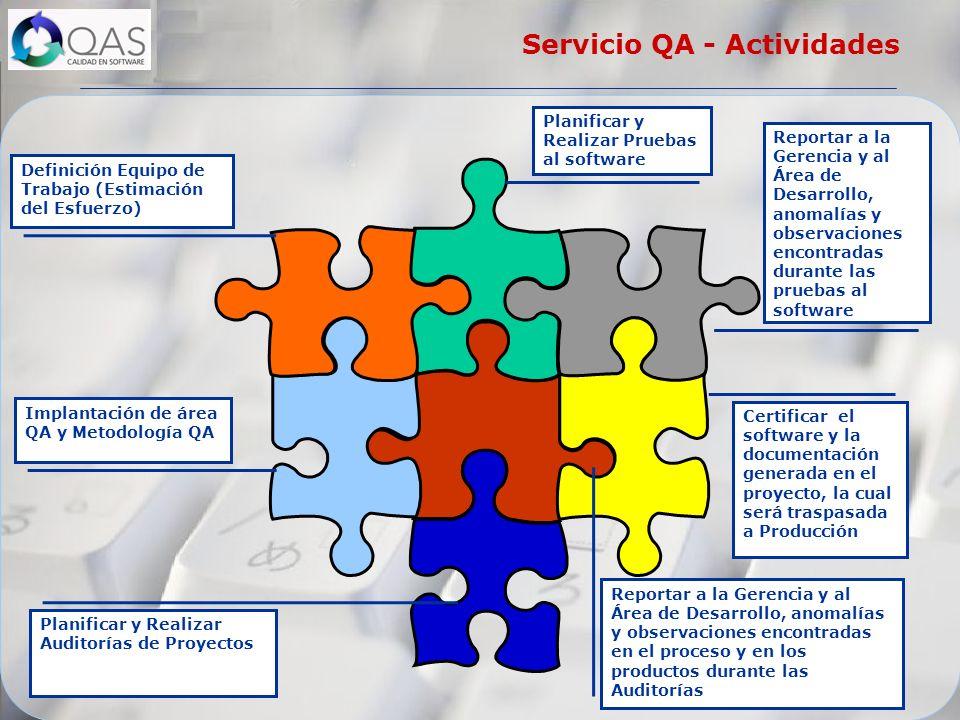 Servicio QA - Actividades Definición Equipo de Trabajo (Estimación del Esfuerzo) Implantación de área QA y Metodología QA Planificar y Realizar Prueba