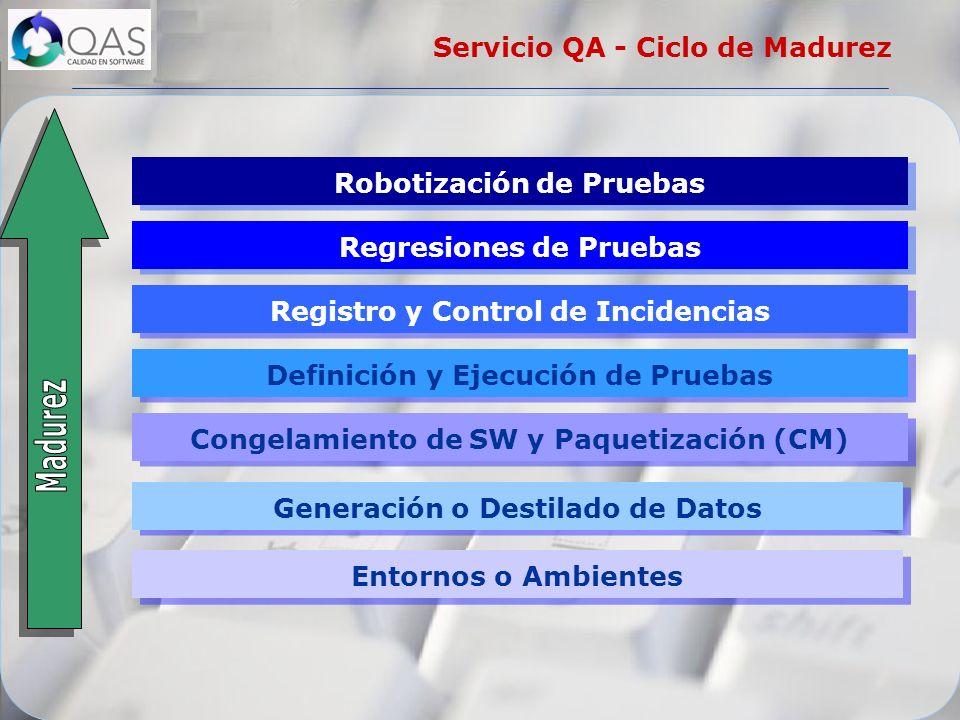 Entornos o Ambientes Generación o Destilado de Datos Congelamiento de SW y Paquetización (CM) Definición y Ejecución de Pruebas Registro y Control de