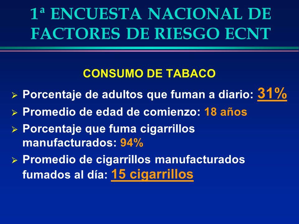 1ª ENCUESTA NACIONAL DE FACTORES DE RIESGO ECNT CONSUMO DE TABACO Porcentaje de adultos que fuman a diario: 31% Promedio de edad de comienzo: 18 años Porcentaje que fuma cigarrillos manufacturados: 94% Promedio de cigarrillos manufacturados fumados al día: 15 cigarrillos
