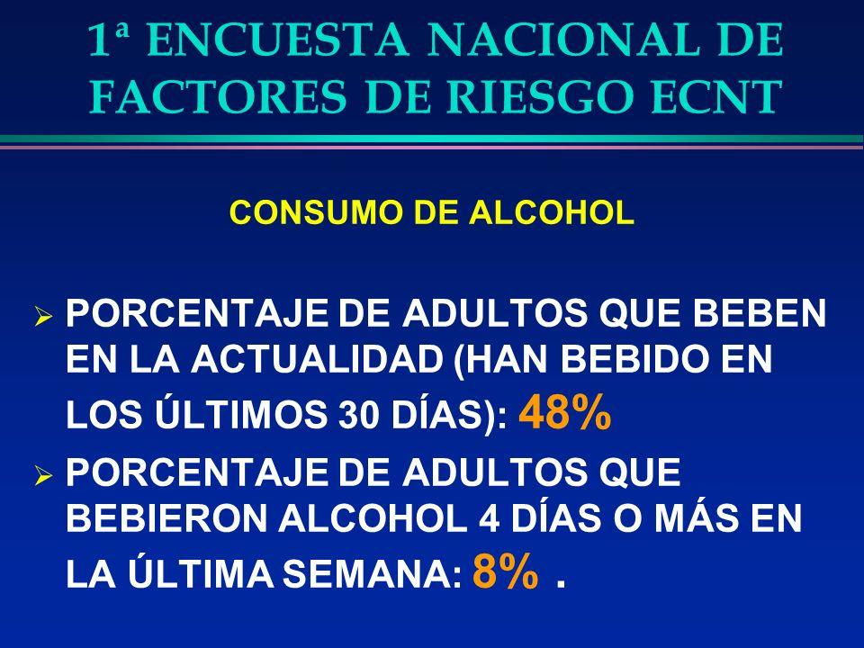 1ª ENCUESTA NACIONAL DE FACTORES DE RIESGO ECNT CONSUMO DE ALCOHOL PORCENTAJE DE ADULTOS QUE BEBEN EN LA ACTUALIDAD (HAN BEBIDO EN LOS ÚLTIMOS 30 DÍAS): 48% PORCENTAJE DE ADULTOS QUE BEBIERON ALCOHOL 4 DÍAS O MÁS EN LA ÚLTIMA SEMANA: 8%.