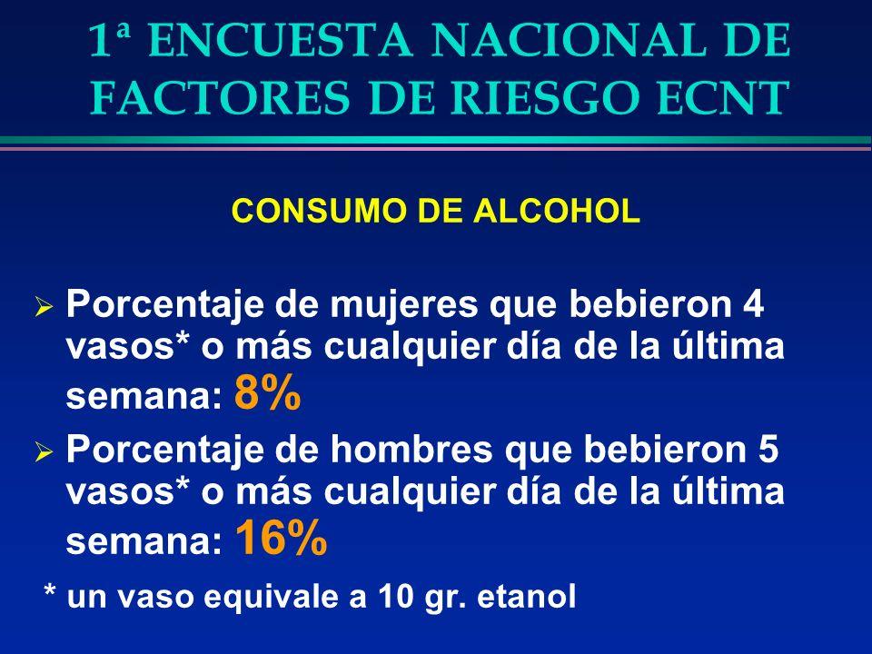 1ª ENCUESTA NACIONAL DE FACTORES DE RIESGO ECNT CONSUMO DE ALCOHOL Porcentaje de mujeres que bebieron 4 vasos* o más cualquier día de la última semana: 8% Porcentaje de hombres que bebieron 5 vasos* o más cualquier día de la última semana: 16% * un vaso equivale a 10 gr.