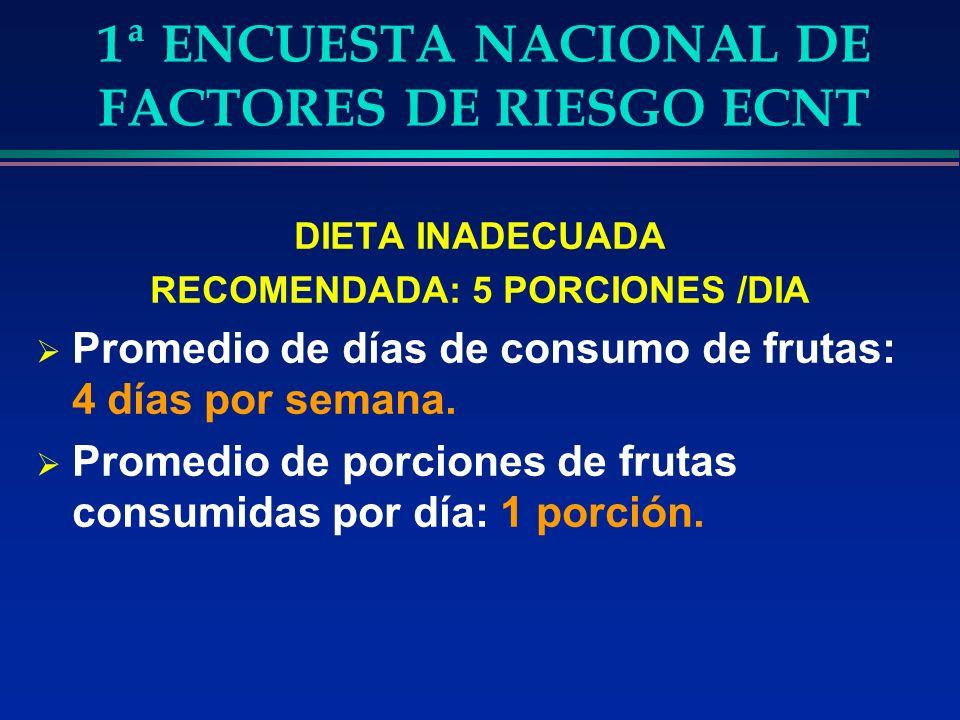 1ª ENCUESTA NACIONAL DE FACTORES DE RIESGO ECNT DIETA INADECUADA RECOMENDADA: 5 PORCIONES /DIA Promedio de días de consumo de frutas: 4 días por semana.