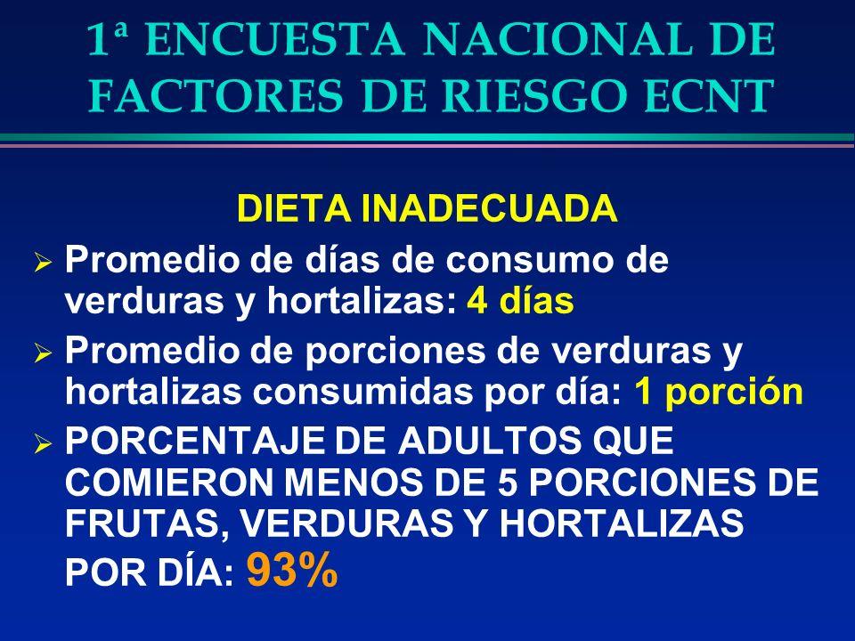 1ª ENCUESTA NACIONAL DE FACTORES DE RIESGO ECNT DIETA INADECUADA Promedio de días de consumo de verduras y hortalizas: 4 días Promedio de porciones de verduras y hortalizas consumidas por día: 1 porción PORCENTAJE DE ADULTOS QUE COMIERON MENOS DE 5 PORCIONES DE FRUTAS, VERDURAS Y HORTALIZAS POR DÍA: 93%