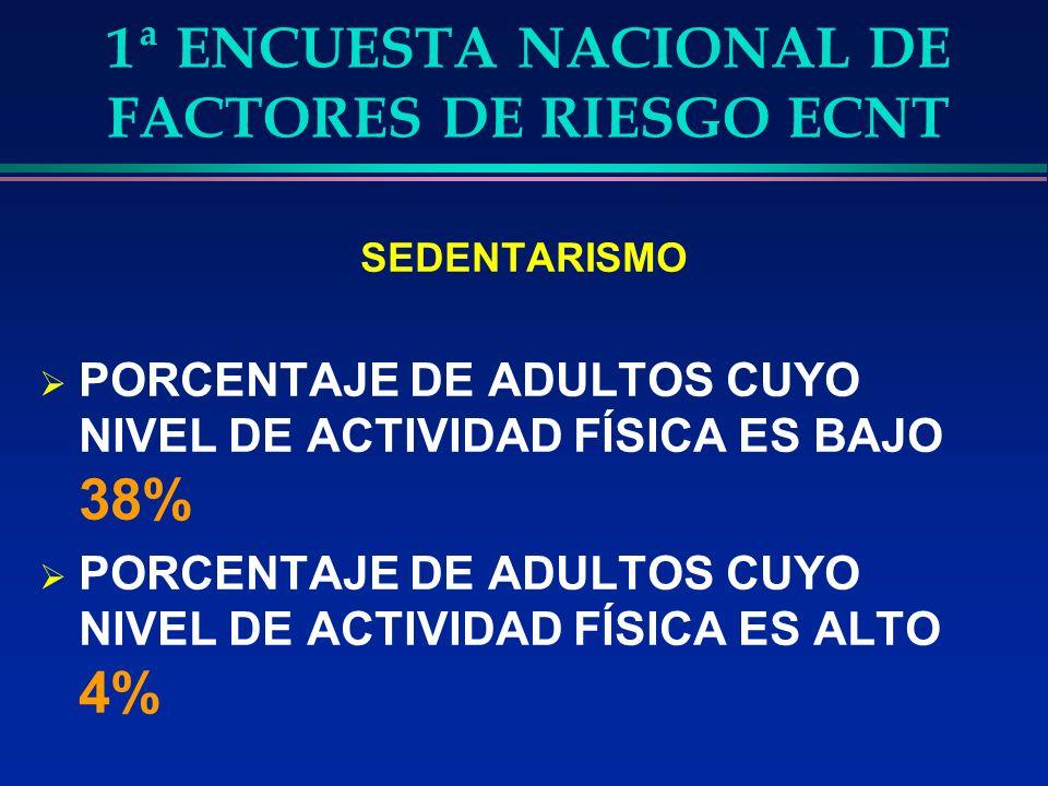 1ª ENCUESTA NACIONAL DE FACTORES DE RIESGO ECNT SEDENTARISMO PORCENTAJE DE ADULTOS CUYO NIVEL DE ACTIVIDAD FÍSICA ES BAJO 38% PORCENTAJE DE ADULTOS CUYO NIVEL DE ACTIVIDAD FÍSICA ES ALTO 4%