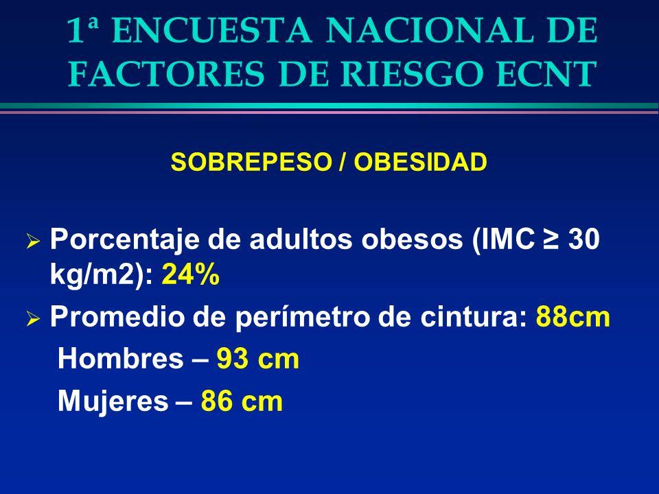 1ª ENCUESTA NACIONAL DE FACTORES DE RIESGO ECNT SOBREPESO / OBESIDAD Porcentaje de adultos obesos (IMC 30 kg/m2): 24% Promedio de perímetro de cintura: 88cm Hombres – 93 cm Mujeres – 86 cm