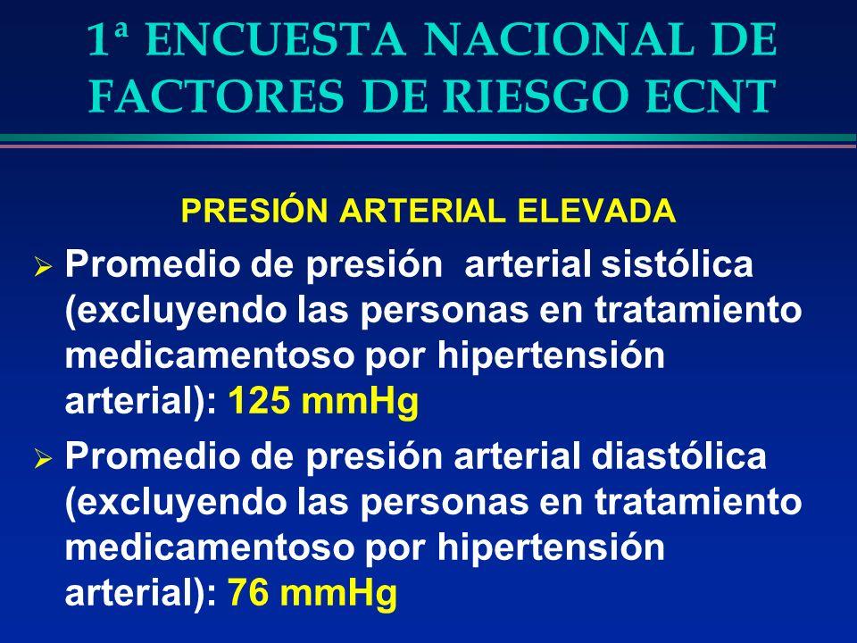 1ª ENCUESTA NACIONAL DE FACTORES DE RIESGO ECNT PRESIÓN ARTERIAL ELEVADA Promedio de presión arterial sistólica (excluyendo las personas en tratamiento medicamentoso por hipertensión arterial): 125 mmHg Promedio de presión arterial diastólica (excluyendo las personas en tratamiento medicamentoso por hipertensión arterial): 76 mmHg