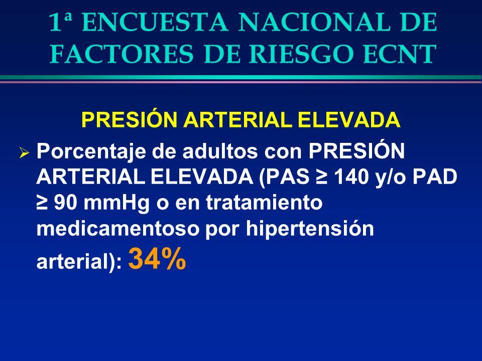 1ª ENCUESTA NACIONAL DE FACTORES DE RIESGO ECNT PRESIÓN ARTERIAL ELEVADA Porcentaje de adultos con PRESIÓN ARTERIAL ELEVADA (PAS 140 y/o PAD 90 mmHg o en tratamiento medicamentoso por hipertensión arterial): 34%