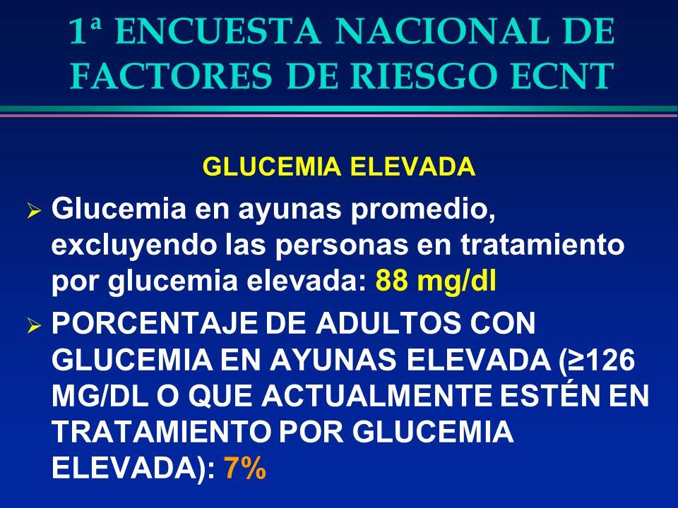 1ª ENCUESTA NACIONAL DE FACTORES DE RIESGO ECNT GLUCEMIA ELEVADA Glucemia en ayunas promedio, excluyendo las personas en tratamiento por glucemia elevada: 88 mg/dl PORCENTAJE DE ADULTOS CON GLUCEMIA EN AYUNAS ELEVADA (126 MG/DL O QUE ACTUALMENTE ESTÉN EN TRATAMIENTO POR GLUCEMIA ELEVADA): 7%